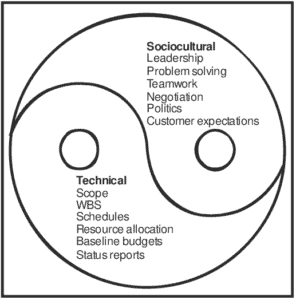 The-Technical-and-Sociocultural-Dimensions-of-the-Project-Management-Process-Source